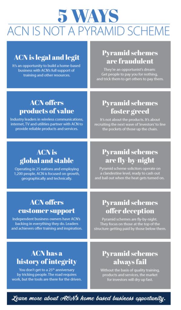 ACN Pyramid Scheme