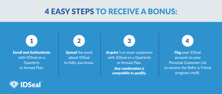4 easy ways to spread the word: Enroll and authenticate, Spread the word, acquire 5+ customers, Flag your IDSeal account